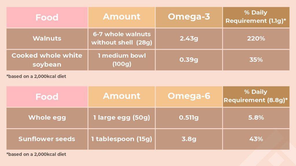 Choosing healthy fats