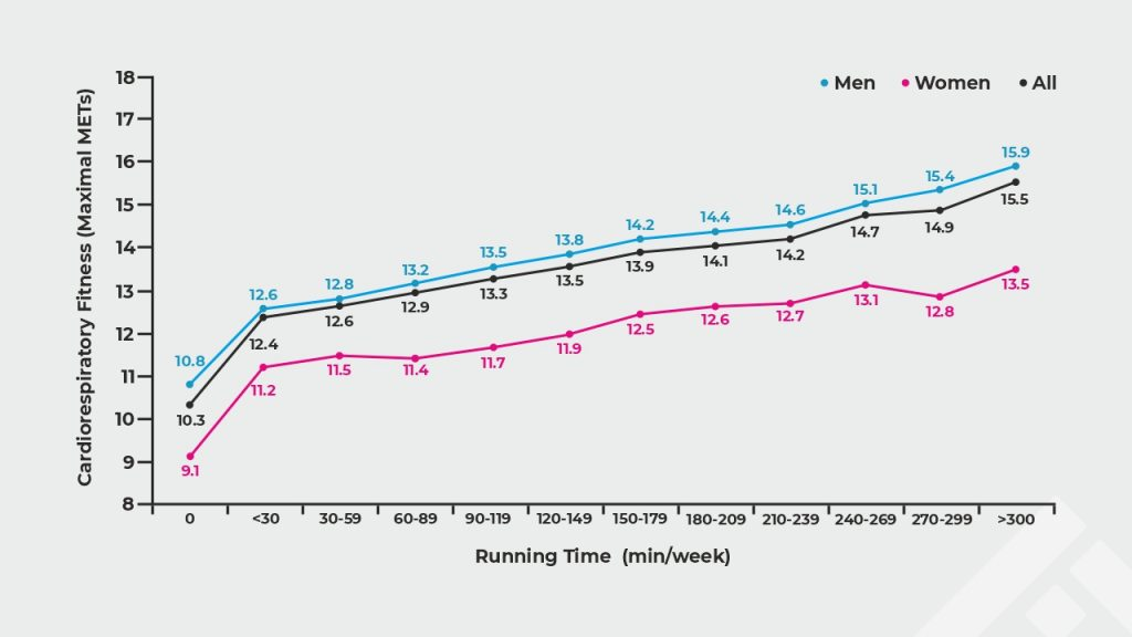 How running reduces the risk of cardiovascular diseases