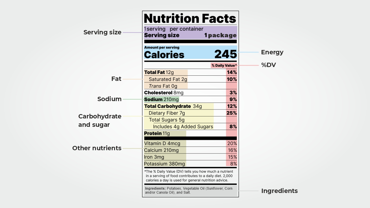Read nutrition labels