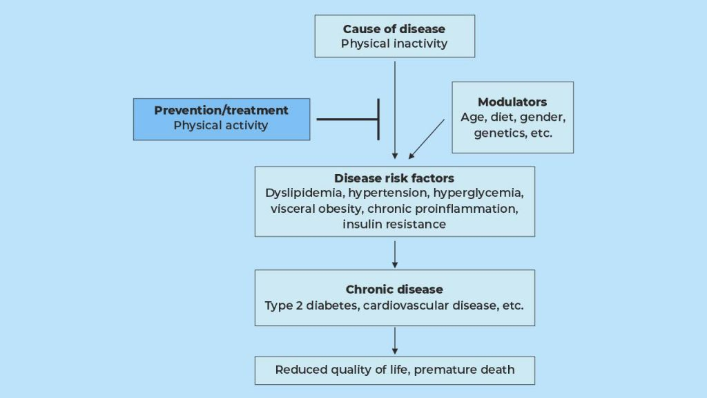 How lack of physical activity can contribute to chronic health problems