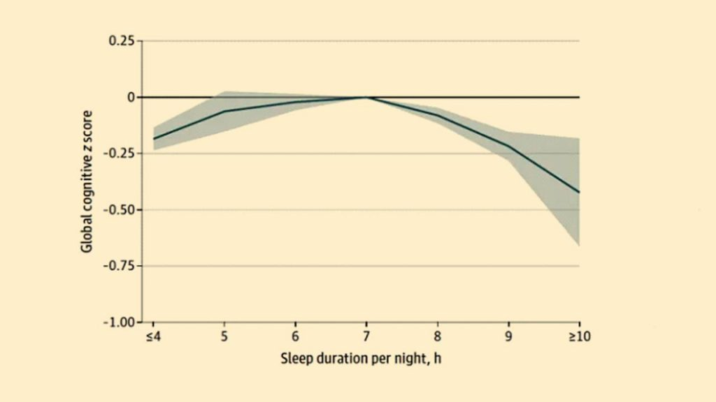 Graph indicating how cognitive function responds to the continuum of sleep