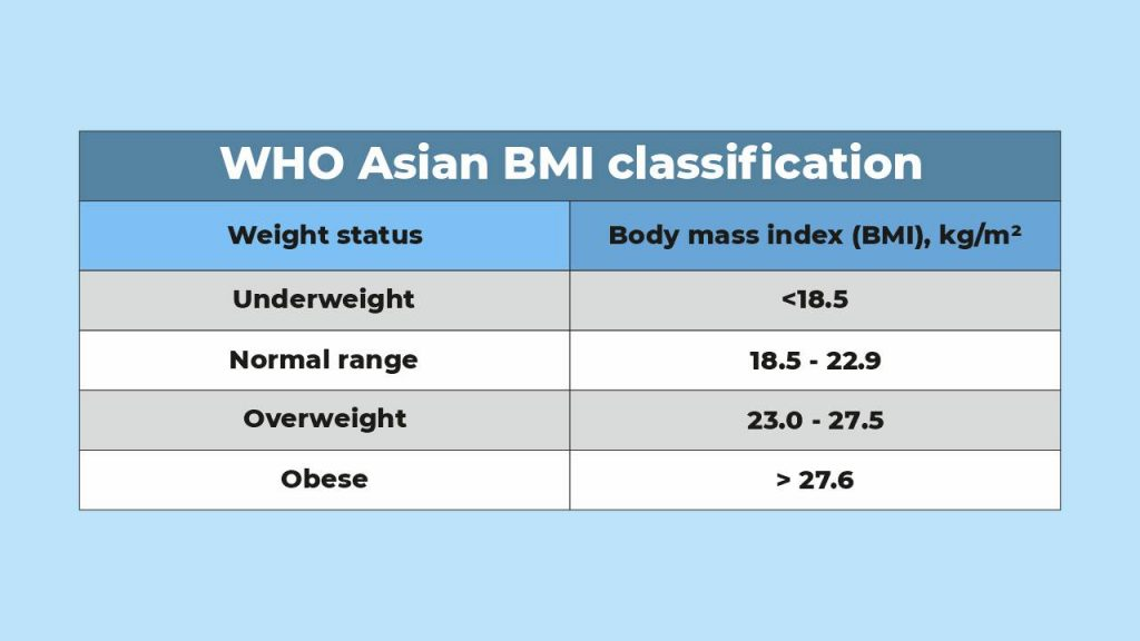 WHO BMI classification for Asians