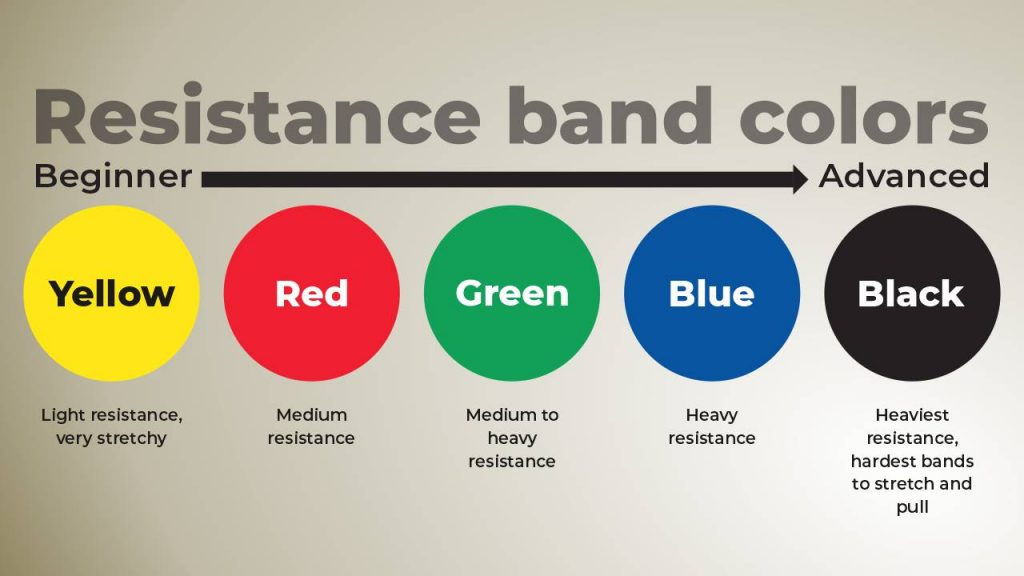 Classification of resistance bands by color