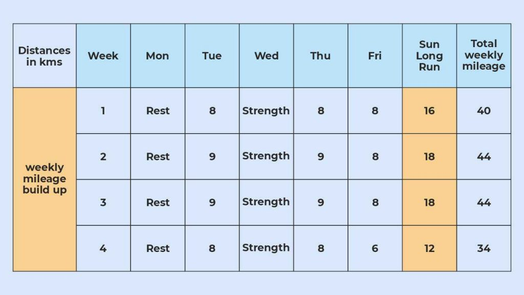A sample weekly program to increase mileage