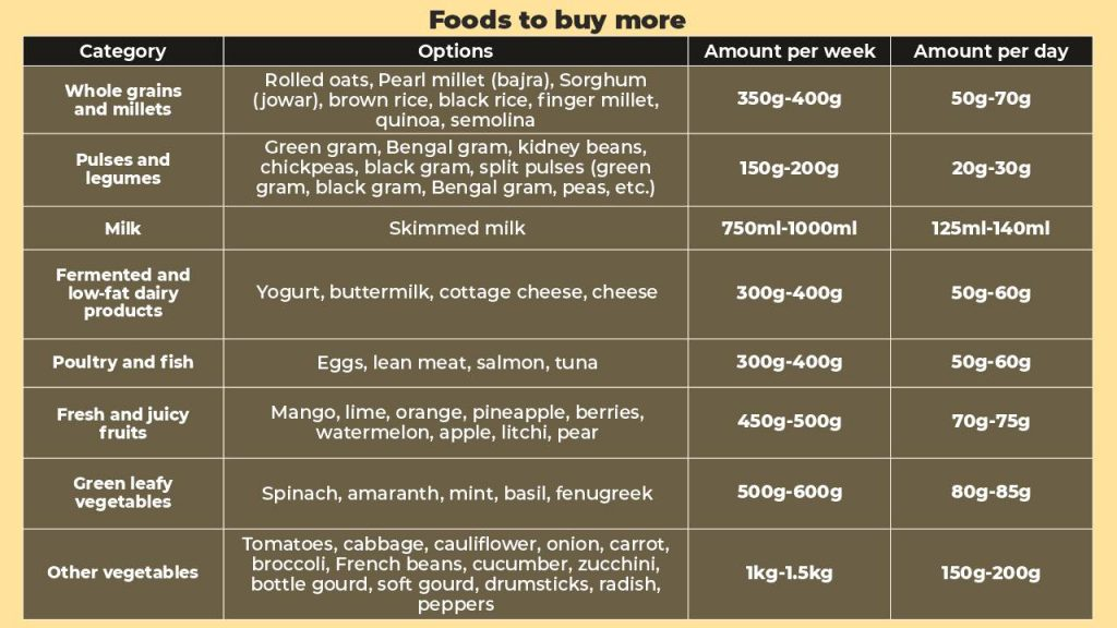 Foods to buy more