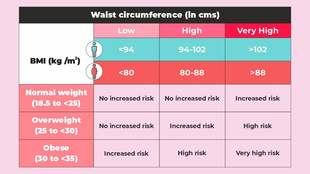 BMI classification against waist circumferences and disease risk