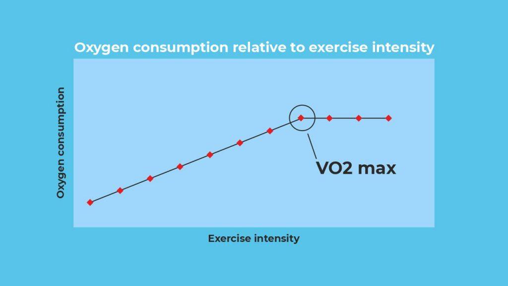 vo2max exxercise intensity