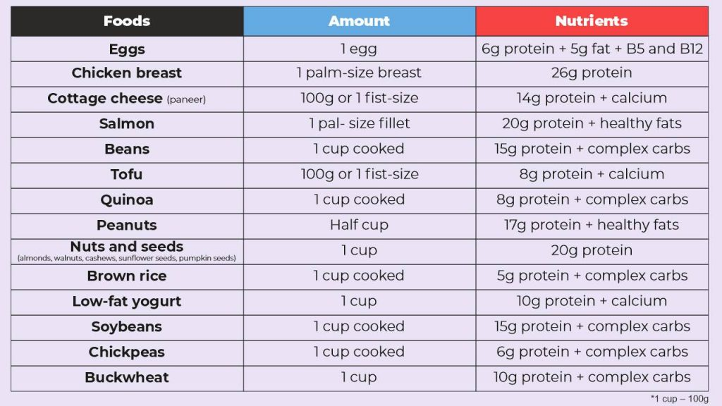 high-quality protein-rich foods for muscle building