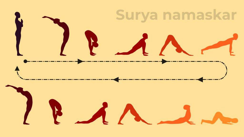 Surya namaskar sequence