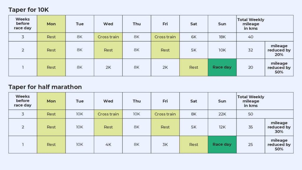 tapering guideline for 10K and half marathon