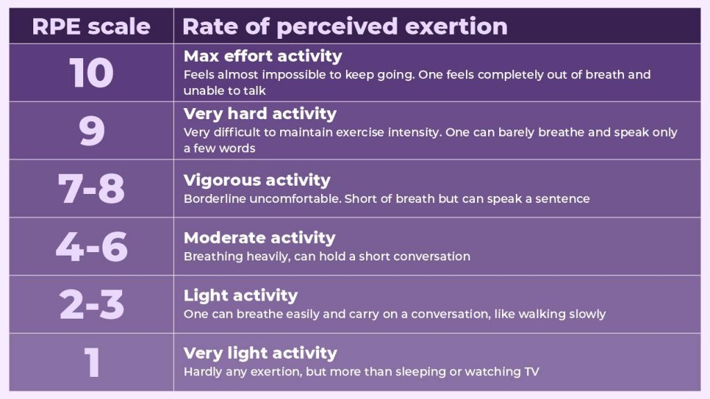 The scale for rating of perceived exertion (RPE)