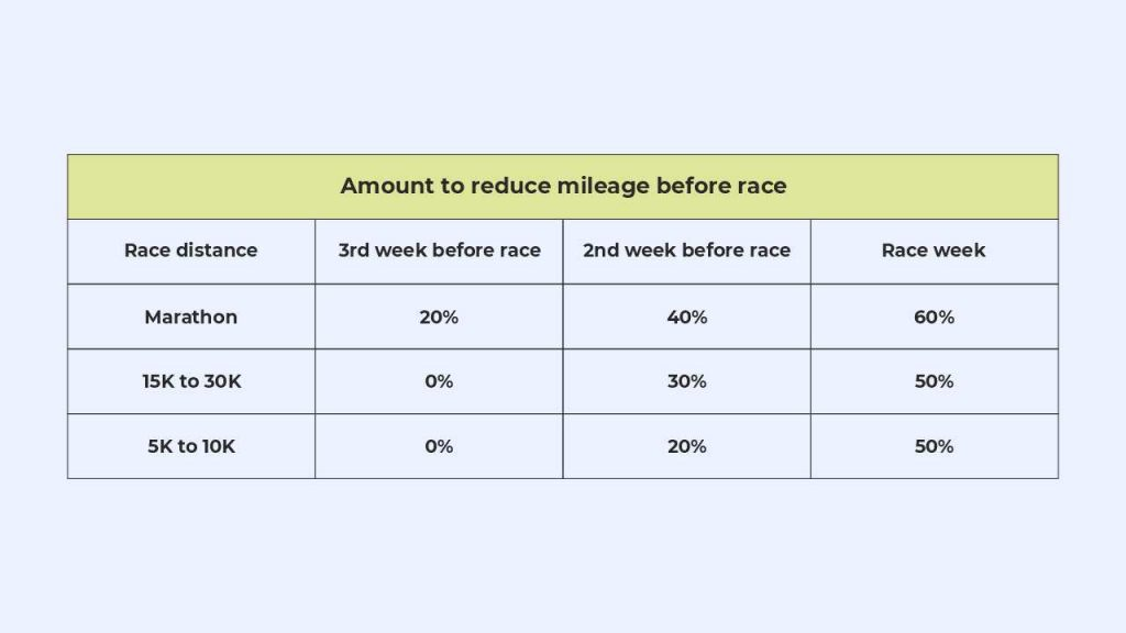amount of mileage to reduce before a race