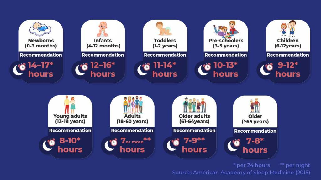 The ideal sleep requirement based on individual age according to the American Academy of Sleep Medicine