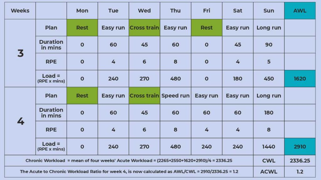 The sample calculation for ACWL for weeks 3 and 4