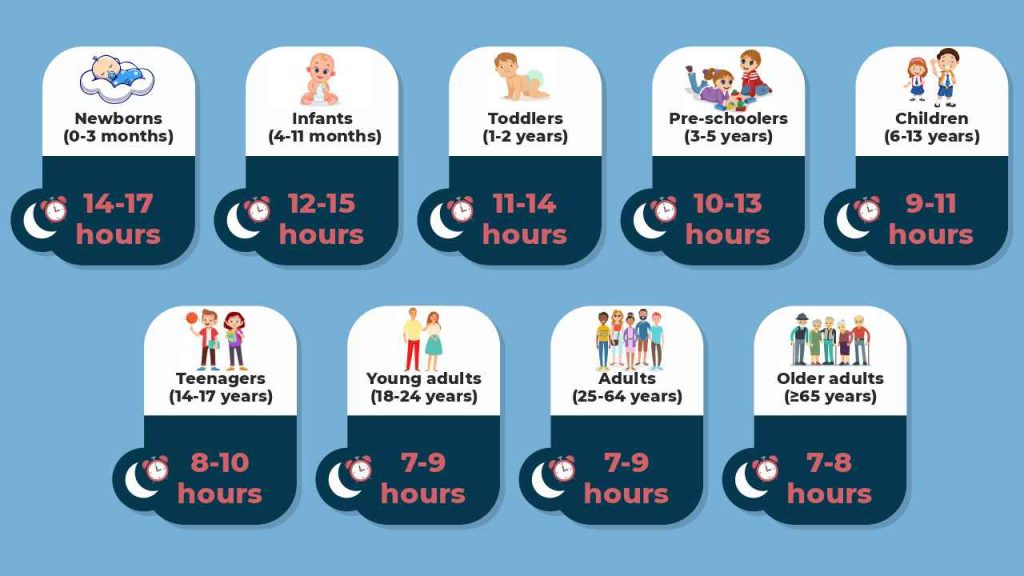 Recommended sleep hours for different age groups