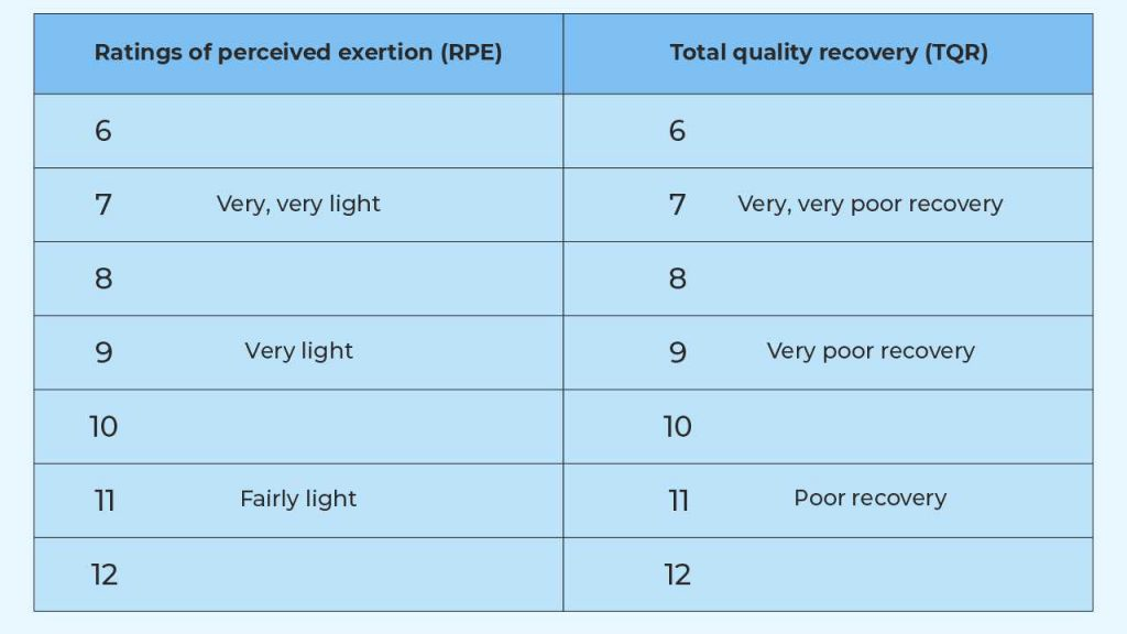 Total Quality Recovery (TQR) method