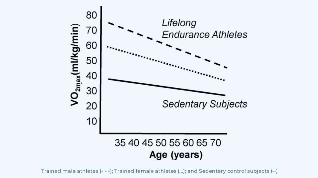 Graph showing the age-related decline of VO2max in trained endurance athletes compared to sedentary subjects