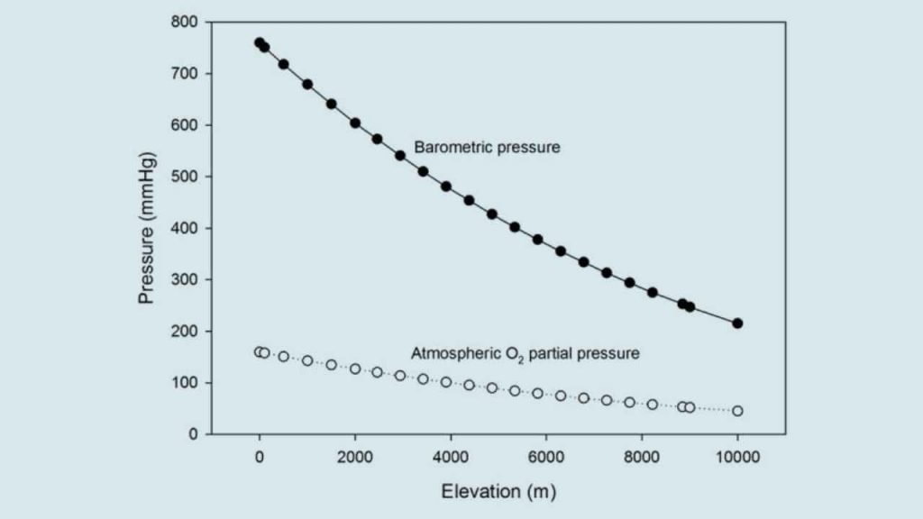 relationship among barometric pressure, altitude, and partial pressure of oxygen