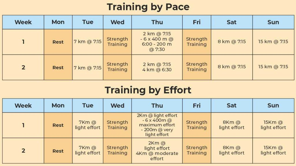 training plan for pace and effort