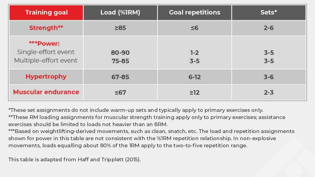 volume assignments based on training goals