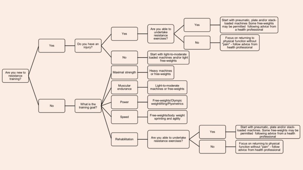 Flow chart of deciding on whether to undertake free-weight or machine-based resistance exercises