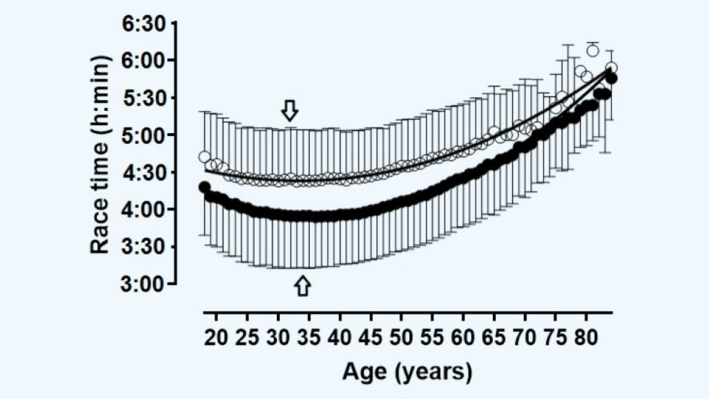 finishing race time vs age in men and women