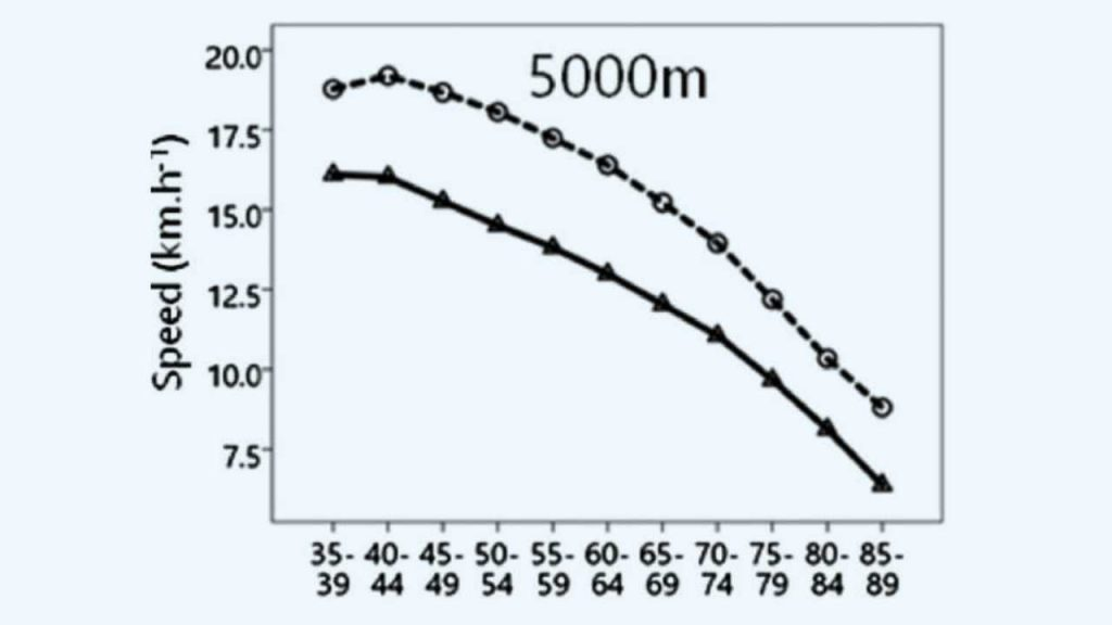 speed in 5000m event vs age