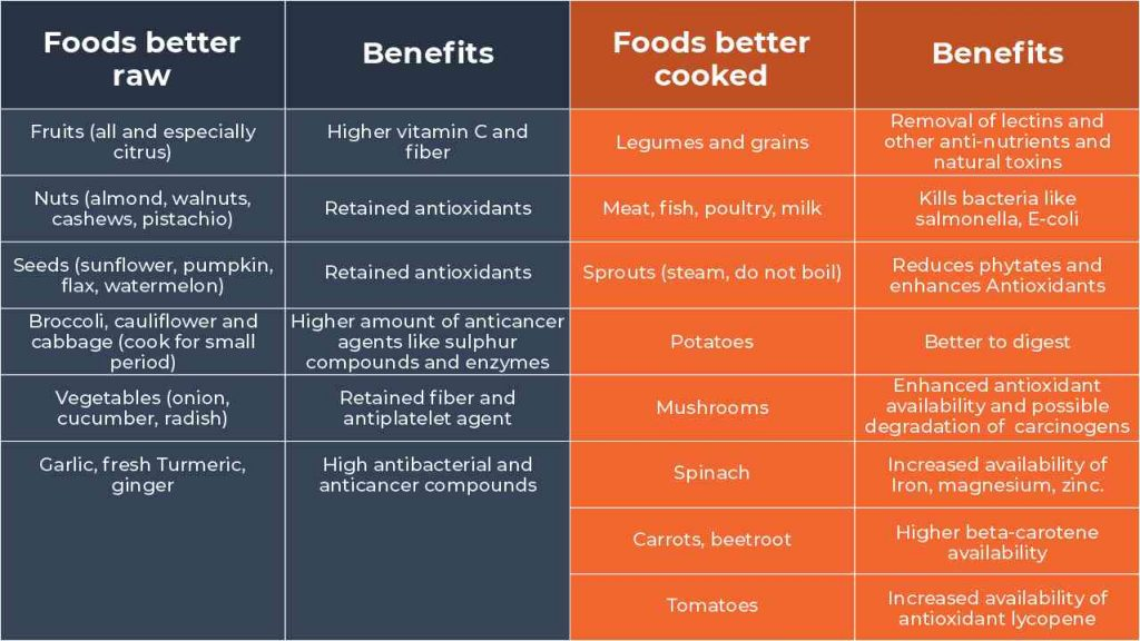 Table showing foods that are better raw and food that are better cooked and their benefits